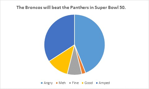 Super Bowl Outcome